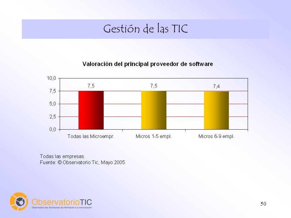51 Gestión de las TIC