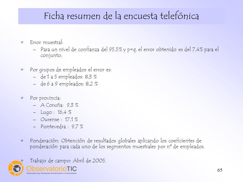 65 Ficha resumen de la encuesta telefónica Error muestral: –Para un nivel de confianza del 95,5% y p=q, el error obtenido es del 7,4% para el conjunto.