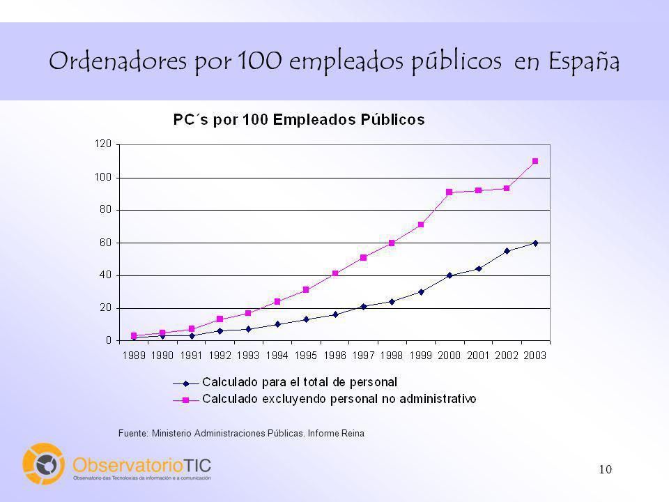 10 Ordenadores por 100 empleados públicos en España Fuente: Ministerio Administraciones Públicas.