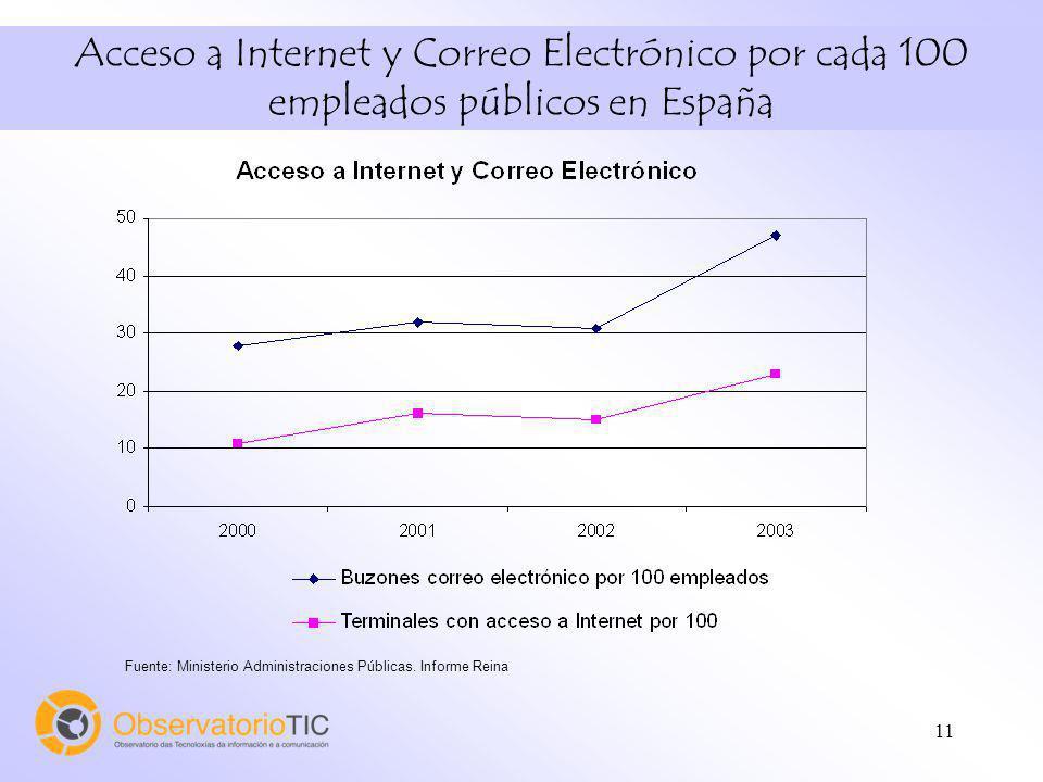 11 Acceso a Internet y Correo Electrónico por cada 100 empleados públicos en España Fuente: Ministerio Administraciones Públicas.