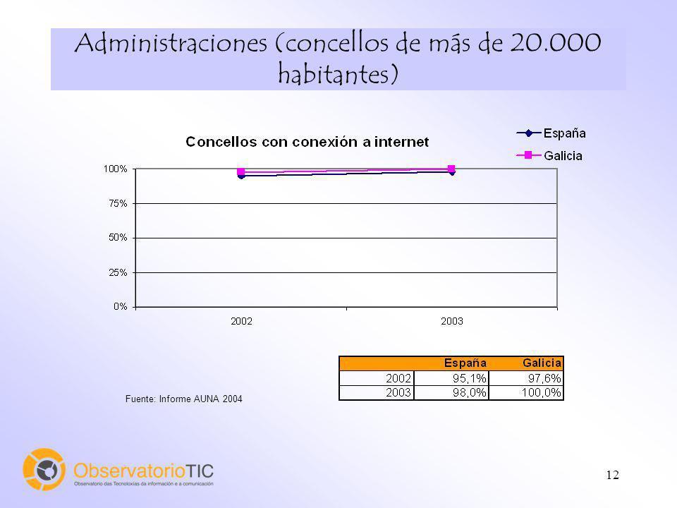 12 Administraciones (concellos de más de 20.000 habitantes) Fuente: Informe AUNA 2004