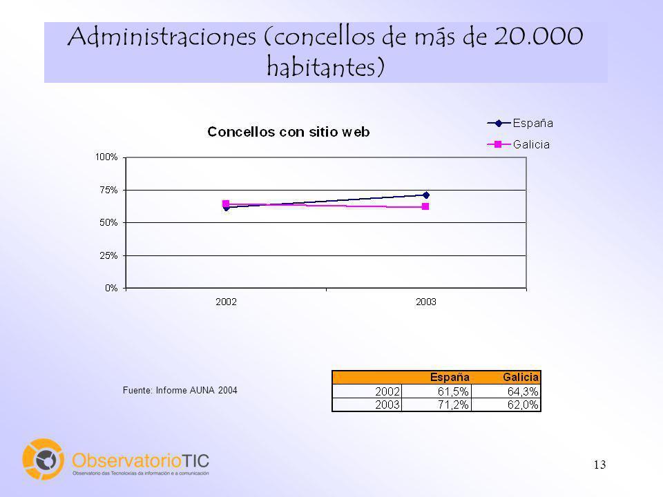 13 Administraciones (concellos de más de 20.000 habitantes) Fuente: Informe AUNA 2004
