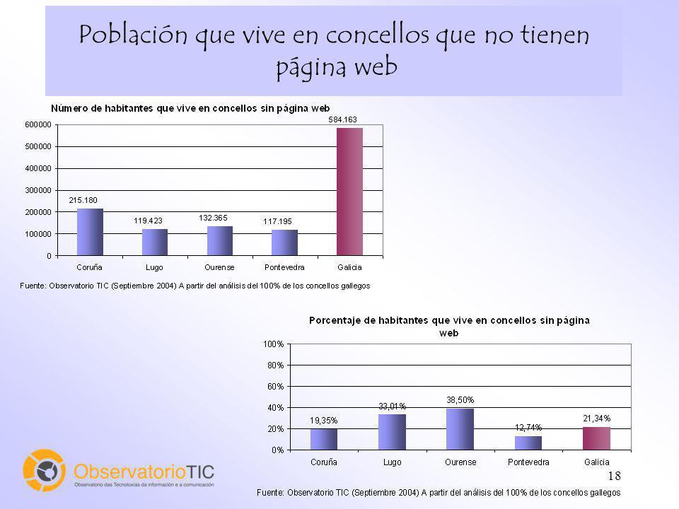 18 Población que vive en concellos que no tienen página web