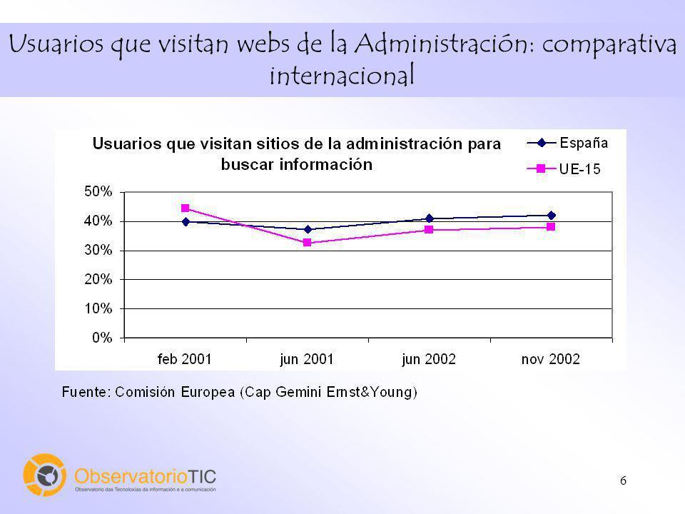 6 Usuarios que visitan webs de la Administración: comparativa internacional