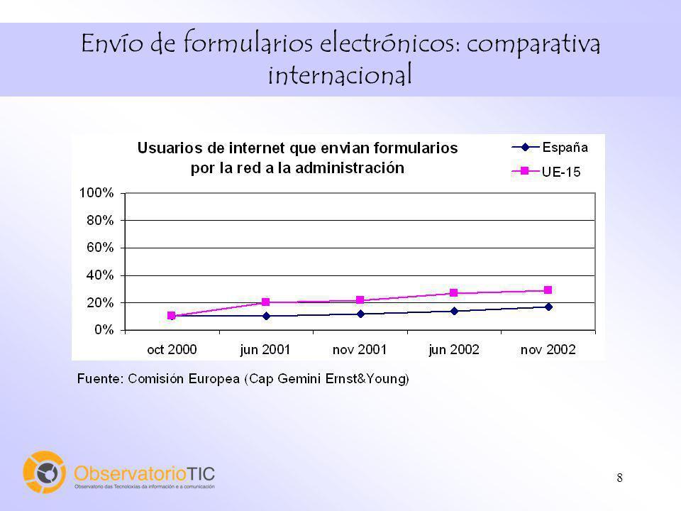 8 Envío de formularios electrónicos: comparativa internacional