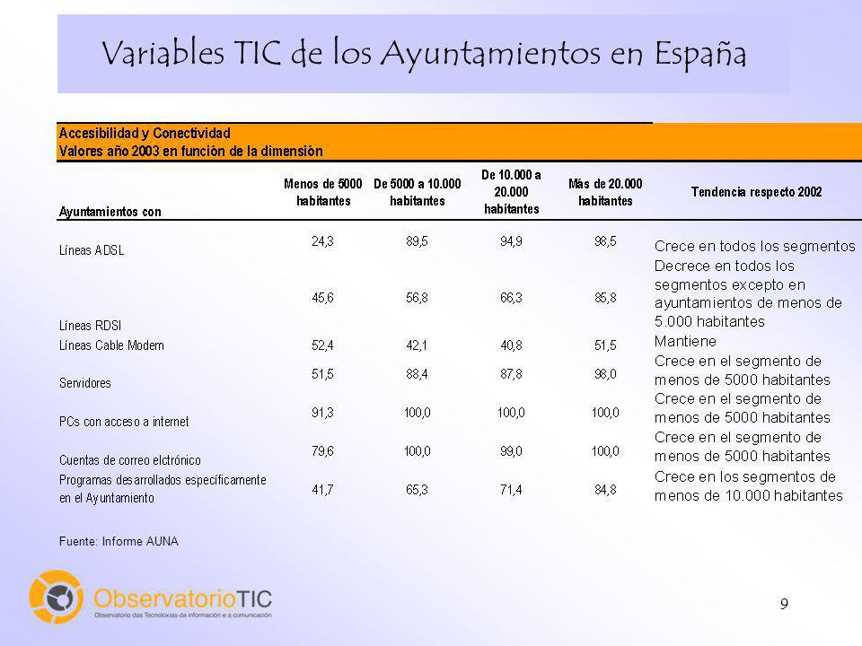 9 Variables TIC de los Ayuntamientos en España Fuente: Informe AUNA