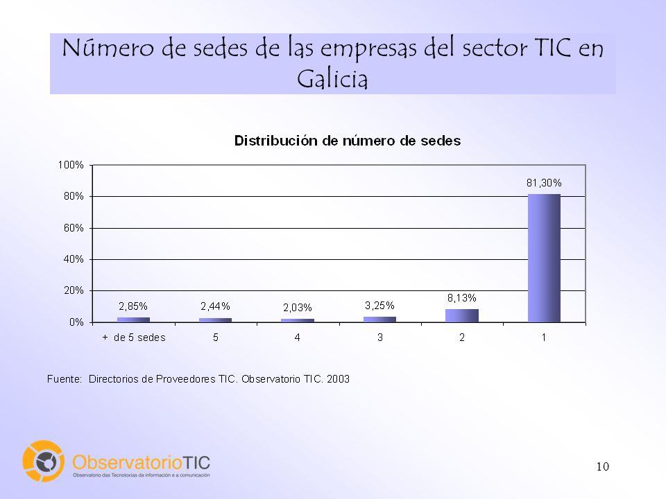 10 Número de sedes de las empresas del sector TIC en Galicia