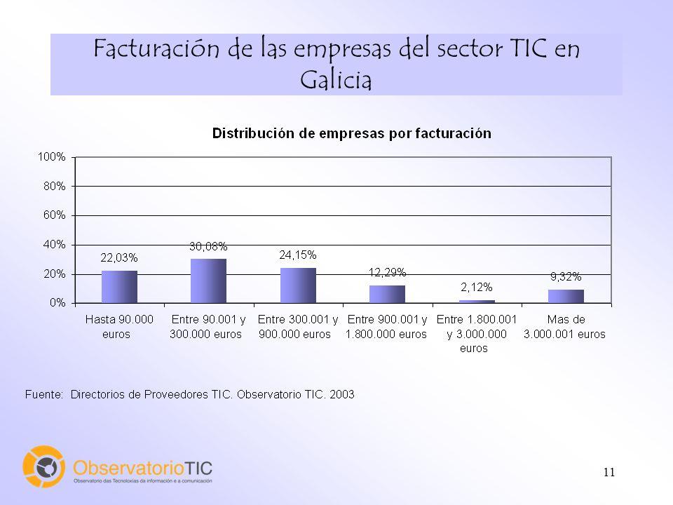 11 Facturación de las empresas del sector TIC en Galicia