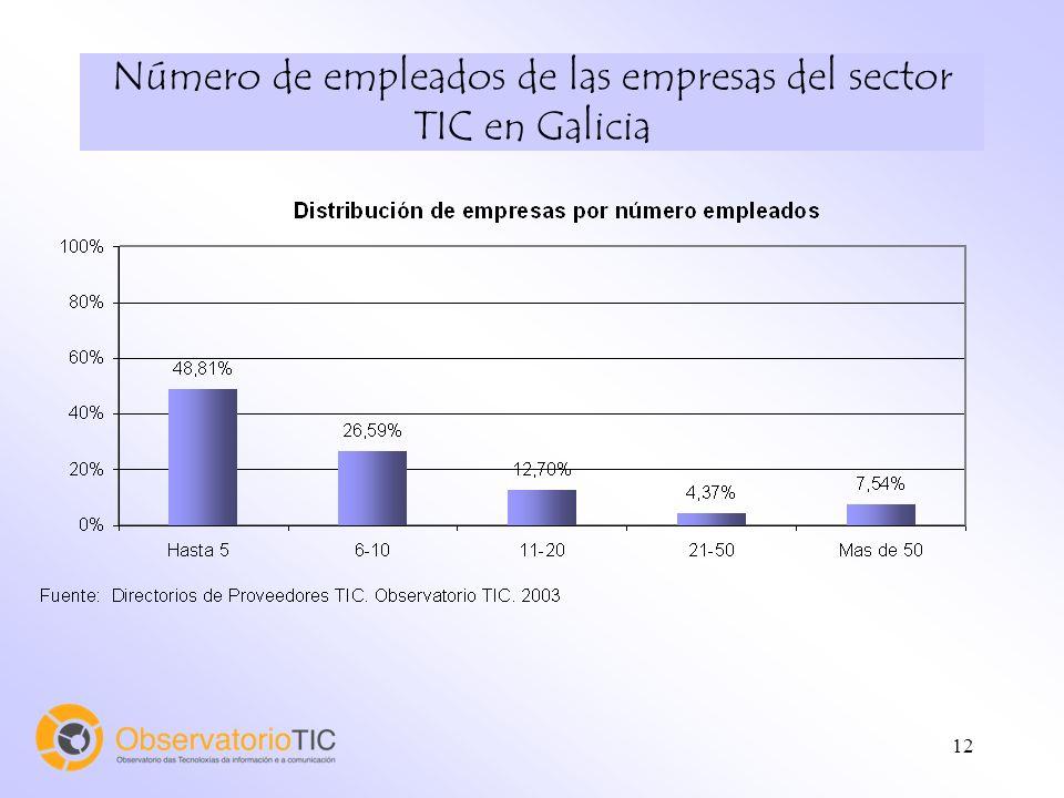 12 Número de empleados de las empresas del sector TIC en Galicia