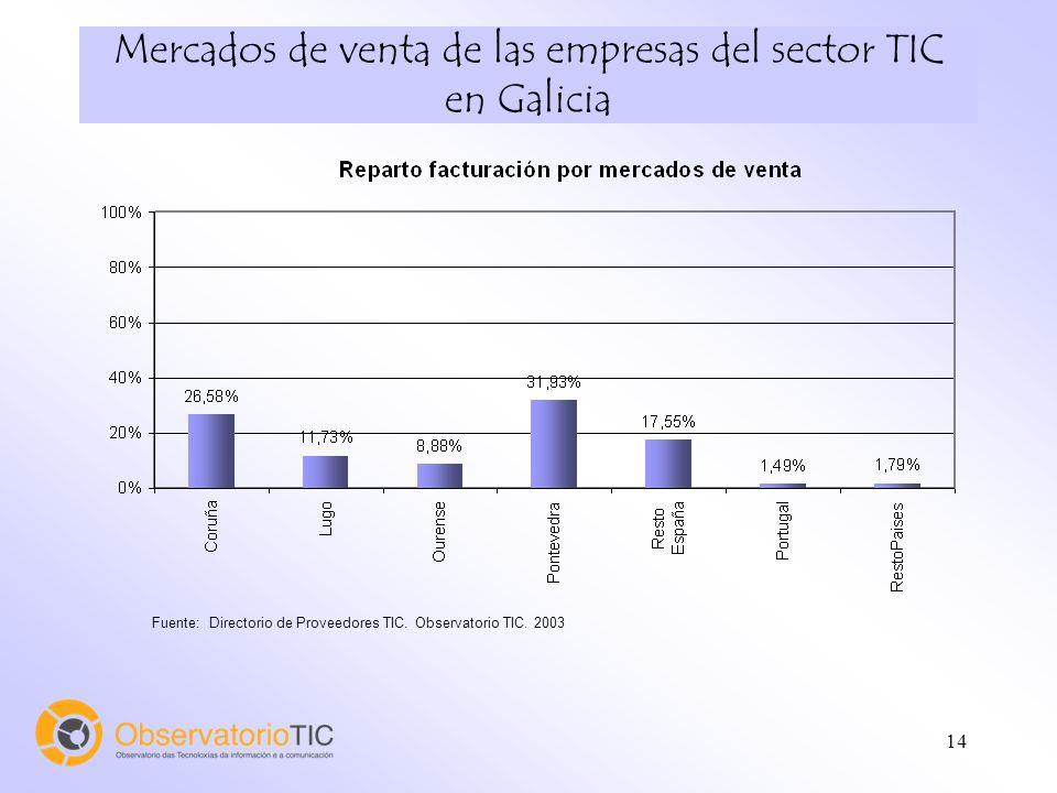 14 Fuente: Directorio de Proveedores TIC. Observatorio TIC. 2003 Mercados de venta de las empresas del sector TIC en Galicia