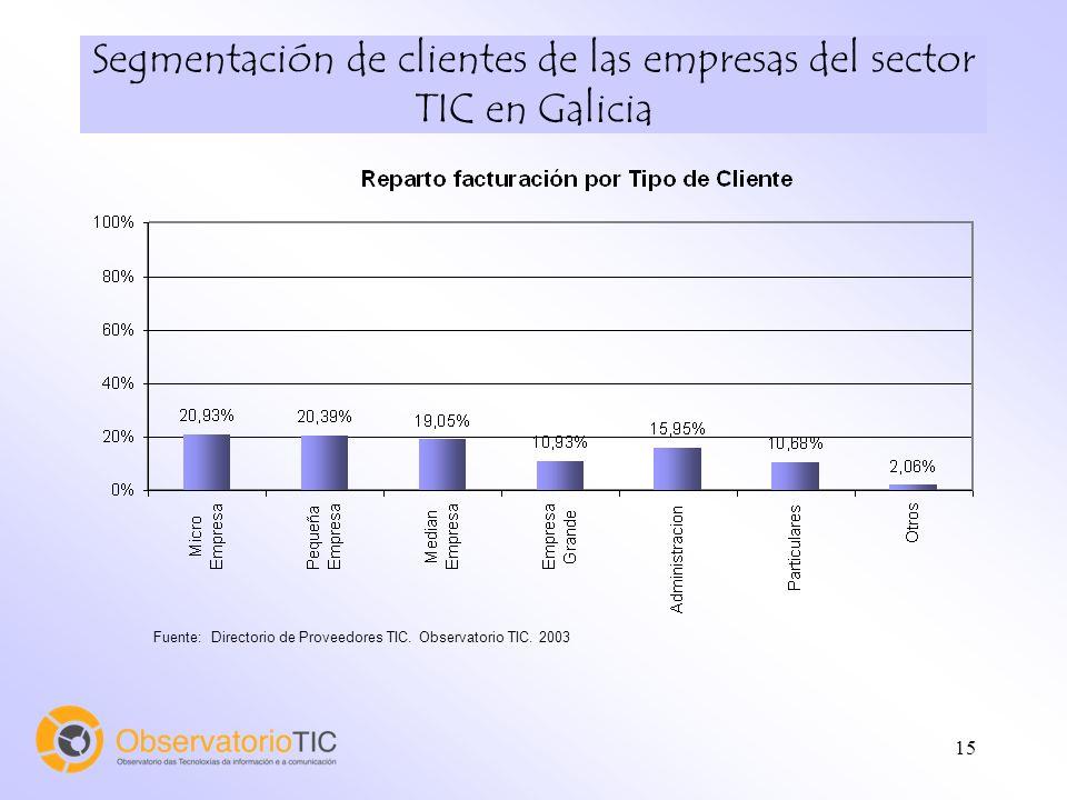 15 Fuente: Directorio de Proveedores TIC. Observatorio TIC. 2003 Segmentación de clientes de las empresas del sector TIC en Galicia
