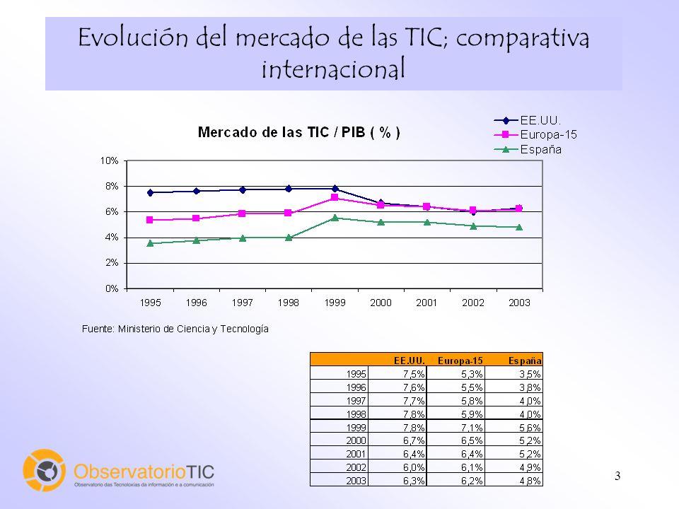 3 Evolución del mercado de las TIC; comparativa internacional