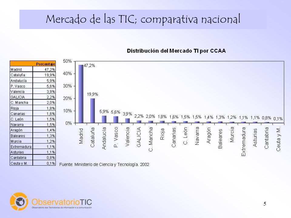 5 Mercado de las TIC; comparativa nacional