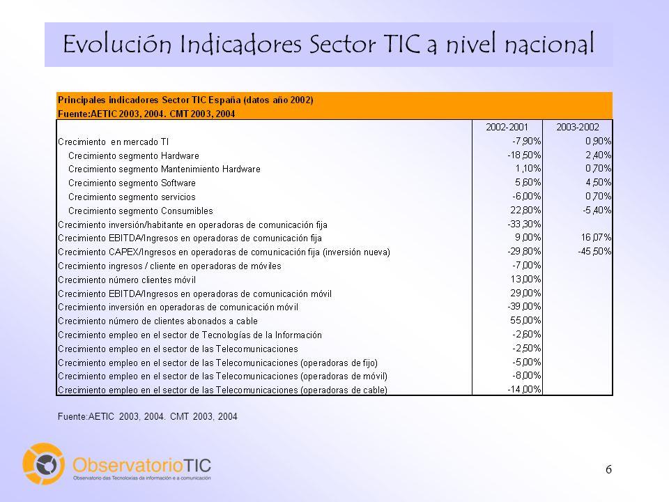6 Evolución Indicadores Sector TIC a nivel nacional Fuente:AETIC 2003, 2004. CMT 2003, 2004