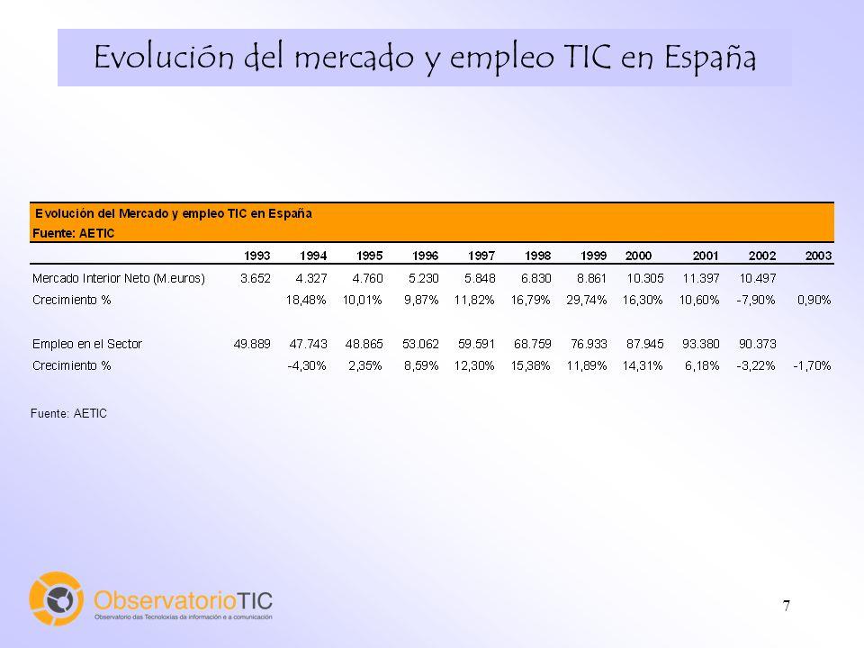 7 Evolución del mercado y empleo TIC en España Fuente: AETIC