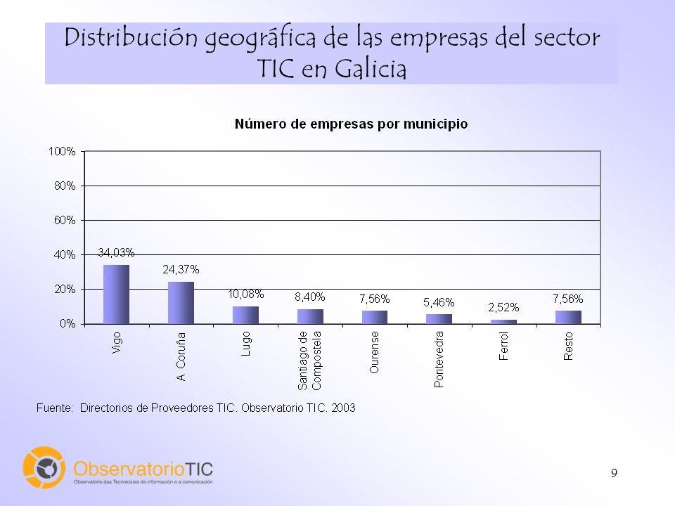 9 Distribución geográfica de las empresas del sector TIC en Galicia