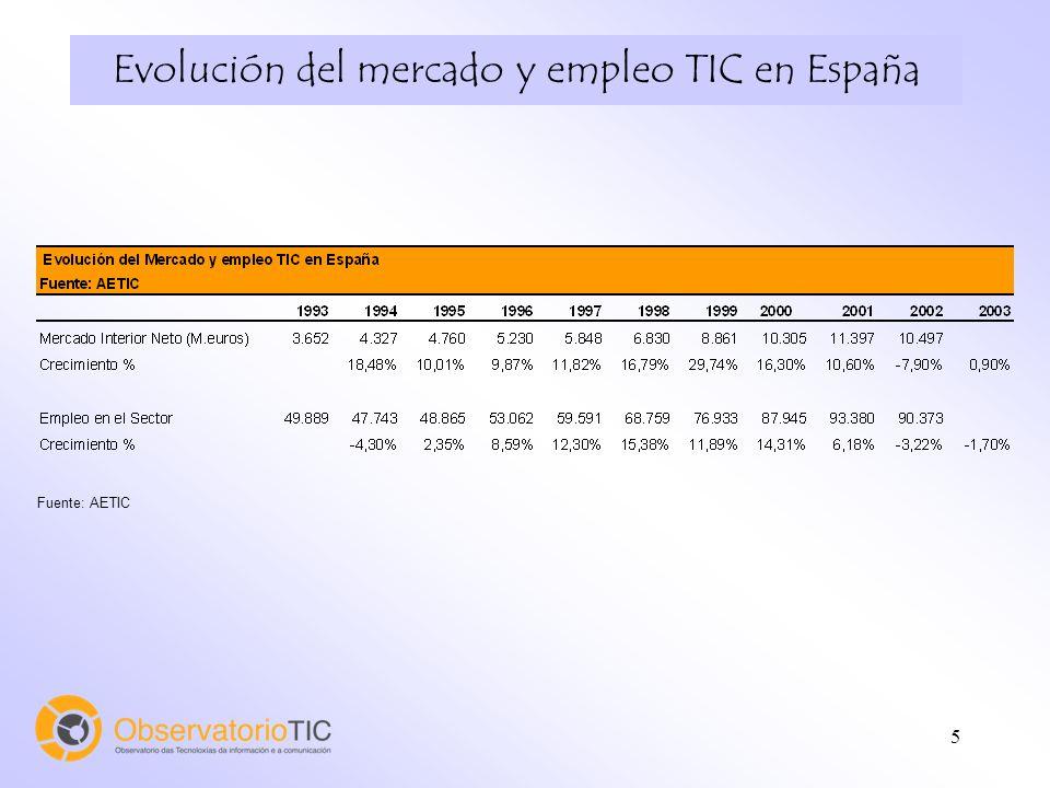5 Evolución del mercado y empleo TIC en España Fuente: AETIC