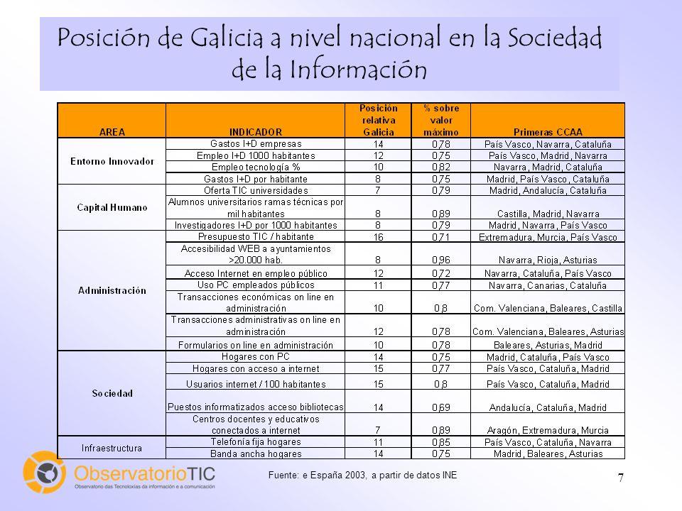 7 Fuente: e España 2003, a partir de datos INE