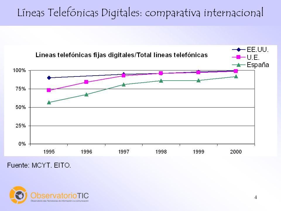 4 Líneas Telefónicas Digitales: comparativa internacional