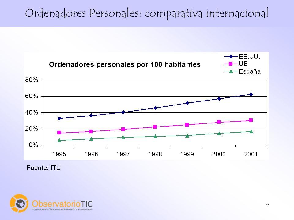 7 Ordenadores Personales: comparativa internacional