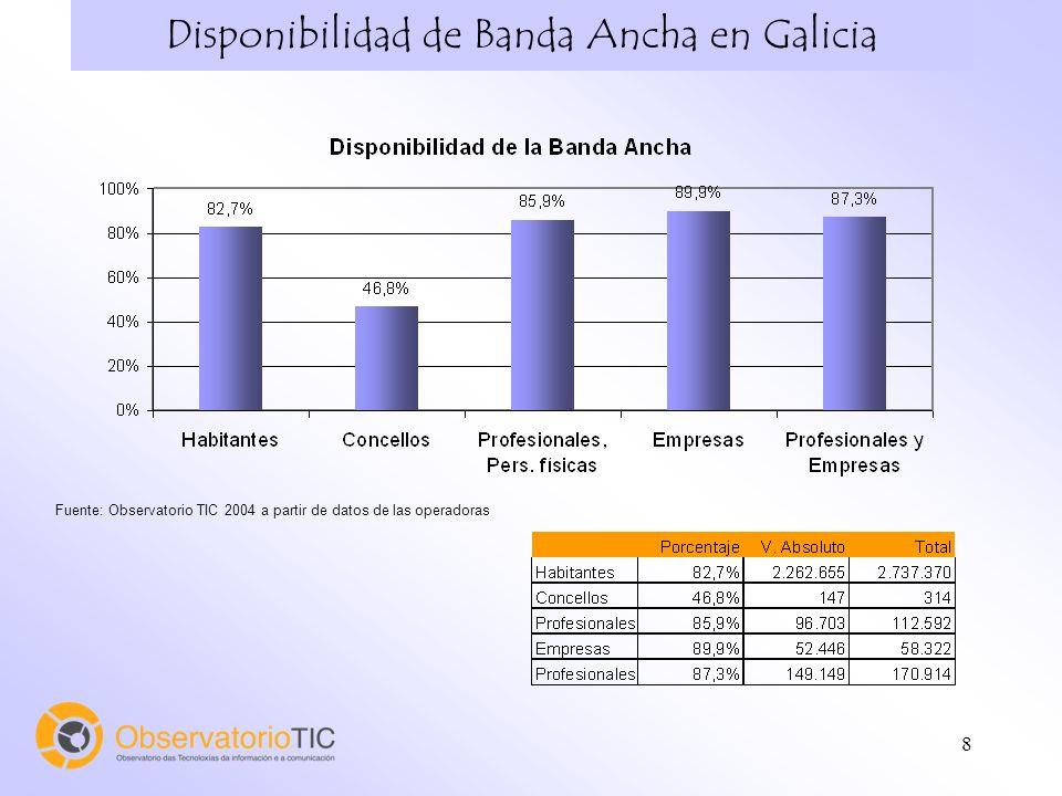 8 Disponibilidad de Banda Ancha en Galicia Fuente: Observatorio TIC 2004 a partir de datos de las operadoras