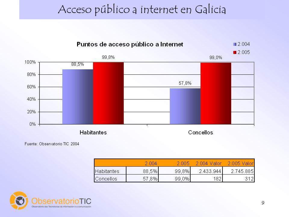 10 Despliegue de Infraestructuras de Telecomunicaciones en Galicia Fuente: Observatorio TIC 2004 a partir de datos de las operadoras