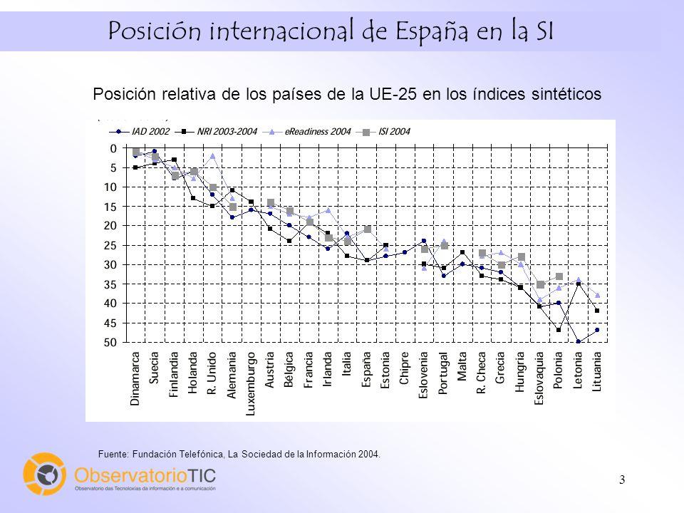 4 Posición internacional de España en la SI Los 30 mejores países en los índices sintéticos