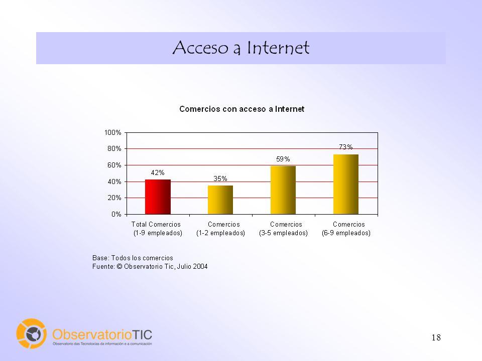18 Acceso a Internet