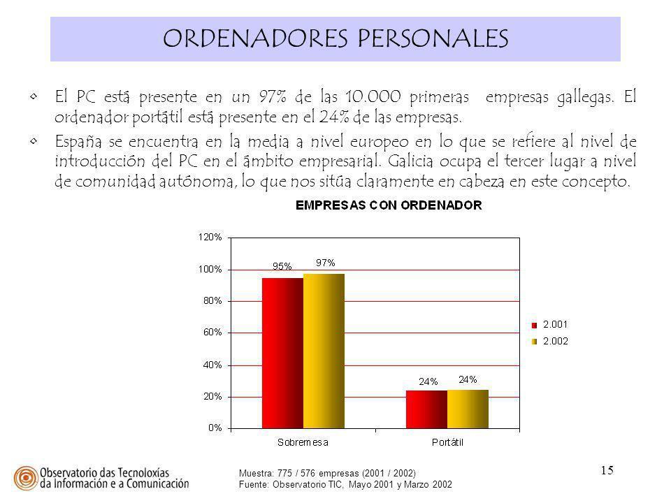 15 ORDENADORES PERSONALES Muestra: 775 / 576 empresas (2001 / 2002) Fuente: Observatorio TIC, Mayo 2001 y Marzo 2002 El PC está presente en un 97% de