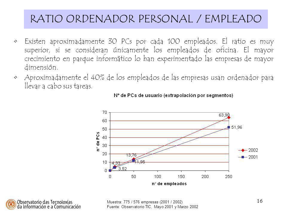 16 RATIO ORDENADOR PERSONAL / EMPLEADO Muestra: 775 / 576 empresas (2001 / 2002) Fuente: Observatorio TIC, Mayo 2001 y Marzo 2002 Existen aproximadame