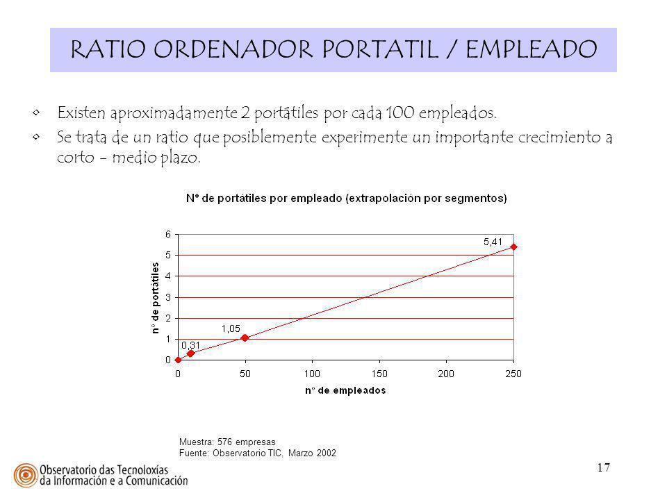 17 RATIO ORDENADOR PORTATIL / EMPLEADO Existen aproximadamente 2 portátiles por cada 100 empleados. Se trata de un ratio que posiblemente experimente