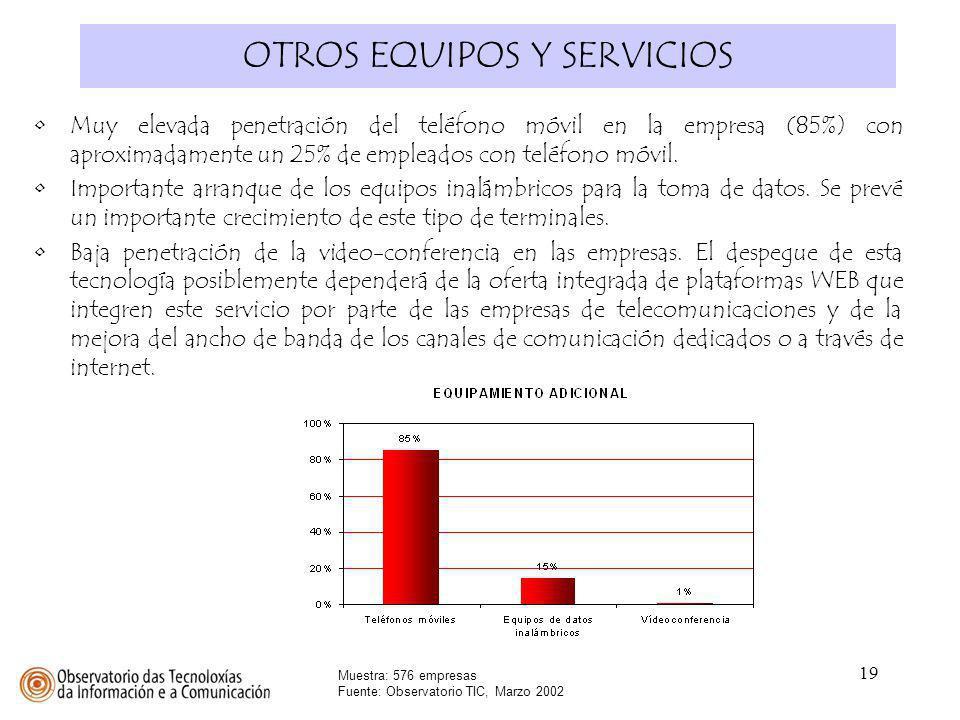 19 OTROS EQUIPOS Y SERVICIOS Muestra: 576 empresas Fuente: Observatorio TIC, Marzo 2002 Muy elevada penetración del teléfono móvil en la empresa (85%)