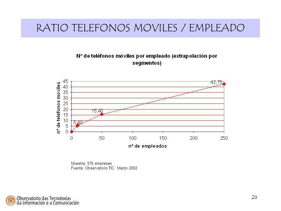 20 RATIO TELEFONOS MOVILES / EMPLEADO Muestra: 576 empresas Fuente: Observatorio TIC, Marzo 2002