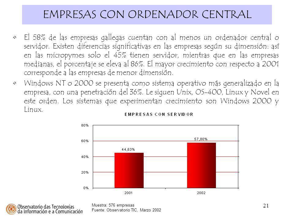 21 EMPRESAS CON ORDENADOR CENTRAL Muestra: 576 empresas Fuente: Observatorio TIC, Marzo 2002 El 58% de las empresas gallegas cuentan con al menos un o
