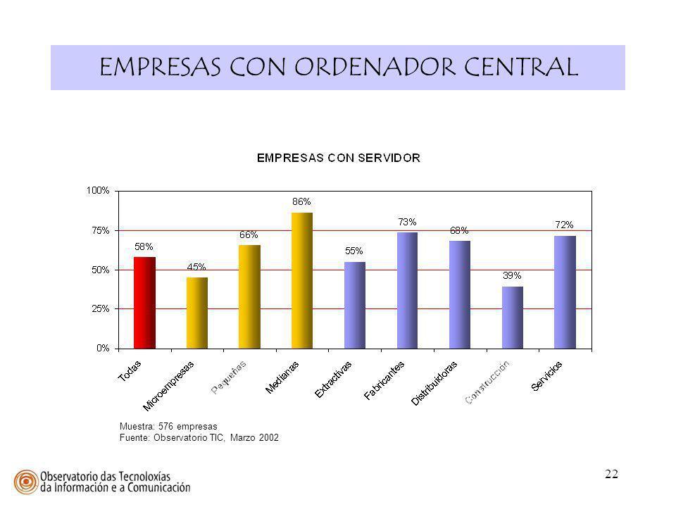 22 EMPRESAS CON ORDENADOR CENTRAL Muestra: 576 empresas Fuente: Observatorio TIC, Marzo 2002
