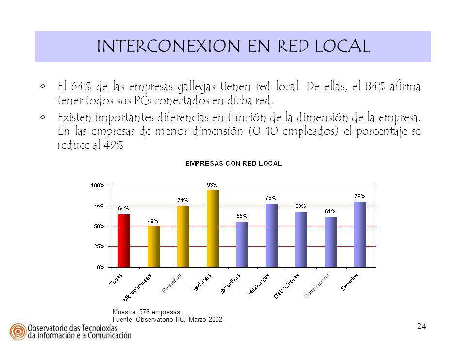 24 INTERCONEXION EN RED LOCAL El 64% de las empresas gallegas tienen red local. De ellas, el 84% afirma tener todos sus PCs conectados en dicha red. E