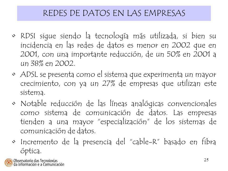 25 REDES DE DATOS EN LAS EMPRESAS RDSI sigue siendo la tecnología más utilizada, si bien su incidencia en las redes de datos es menor en 2002 que en 2