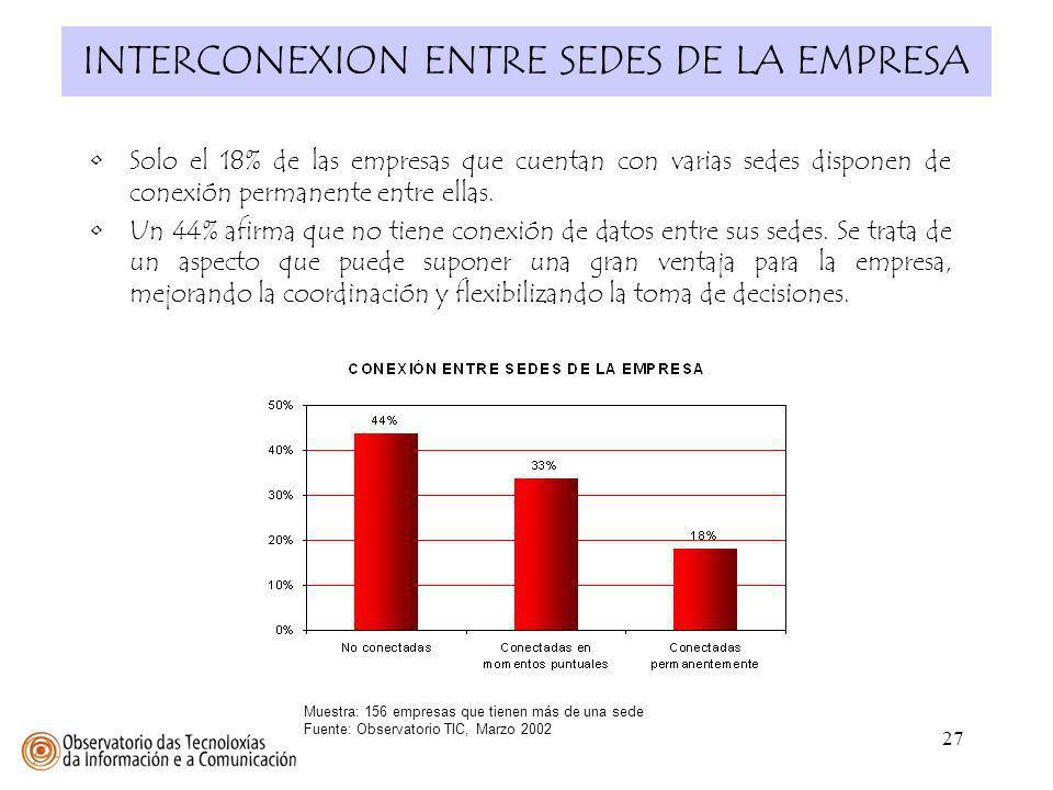 27 INTERCONEXION ENTRE SEDES DE LA EMPRESA Muestra: 156 empresas que tienen más de una sede Fuente: Observatorio TIC, Marzo 2002 Solo el 18% de las em