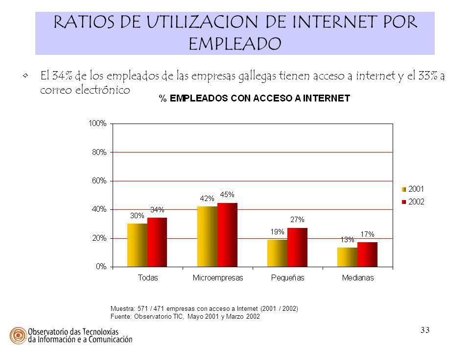 33 RATIOS DE UTILIZACION DE INTERNET POR EMPLEADO Muestra: 571 / 471 empresas con acceso a Internet (2001 / 2002) Fuente: Observatorio TIC, Mayo 2001