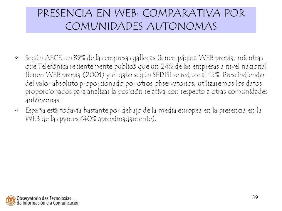 39 PRESENCIA EN WEB: COMPARATIVA POR COMUNIDADES AUTONOMAS Según AECE un 39% de las empresas gallegas tienen página WEB propia, mientras que Telefónic