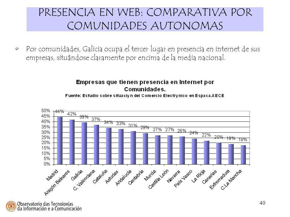 40 PRESENCIA EN WEB: COMPARATIVA POR COMUNIDADES AUTONOMAS Por comunidades, Galicia ocupa el tercer lugar en presencia en internet de sus empresas, si