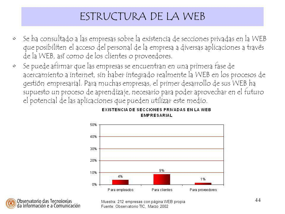 44 ESTRUCTURA DE LA WEB Muestra: 212 empresas con página WEB propia Fuente: Observatorio TIC, Marzo 2002 Se ha consultado a las empresas sobre la exis