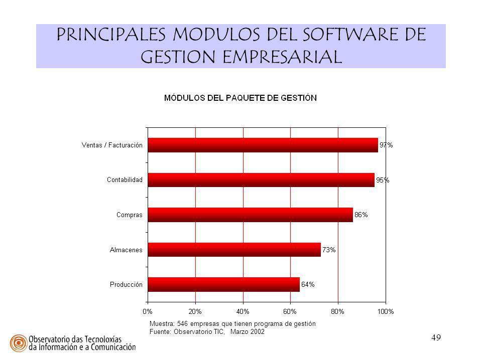49 PRINCIPALES MODULOS DEL SOFTWARE DE GESTION EMPRESARIAL Muestra: 546 empresas que tienen programa de gestión Fuente: Observatorio TIC, Marzo 2002