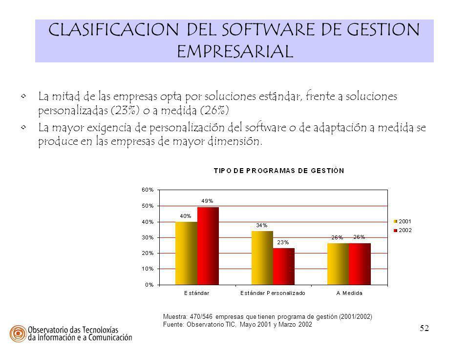 52 CLASIFICACION DEL SOFTWARE DE GESTION EMPRESARIAL Muestra: 470/546 empresas que tienen programa de gestión (2001/2002) Fuente: Observatorio TIC, Ma