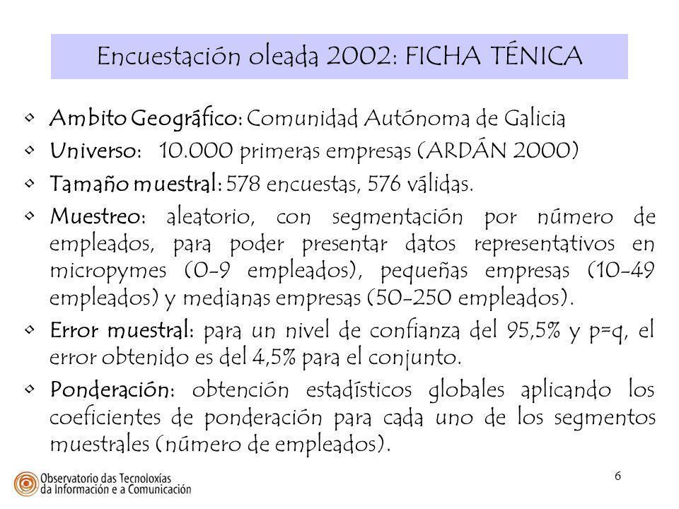 37 PRESENCIA EN WEB DE LAS EMPRESAS Muestra: 775 / 576 empresas (2001 / 2002) Fuente: Observatorio TIC, Mayo 2001 y Marzo 2002 Un 29% de las empresas gallegas cuenta con página WEB propia.