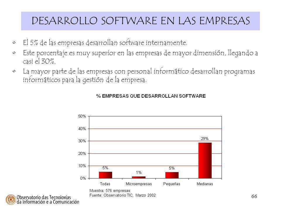 66 DESARROLLO SOFTWARE EN LAS EMPRESAS Muestra: 576 empresas Fuente: Observatorio TIC, Marzo 2002 El 5% de las empresas desarrollan software intername