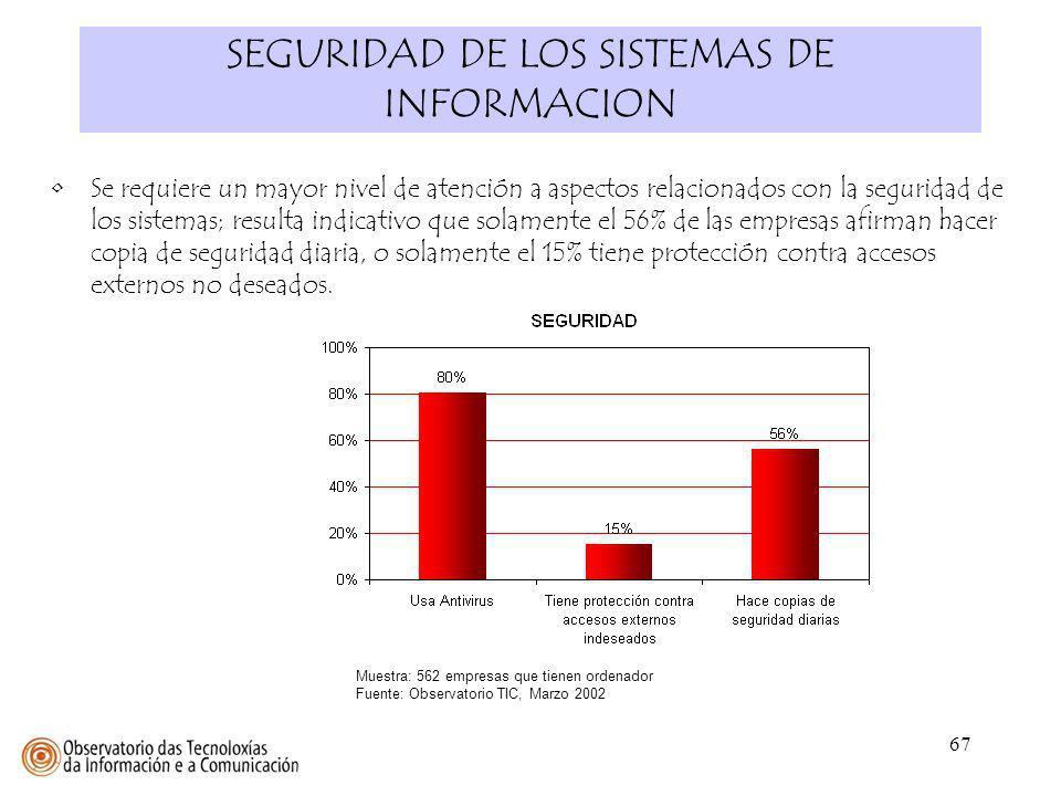67 SEGURIDAD DE LOS SISTEMAS DE INFORMACION Muestra: 562 empresas que tienen ordenador Fuente: Observatorio TIC, Marzo 2002 Se requiere un mayor nivel