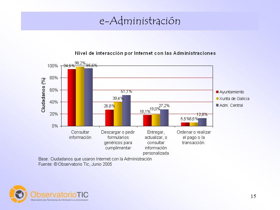 15 e-Administración