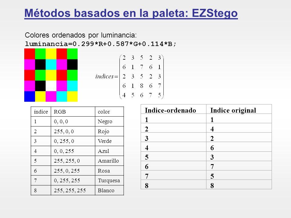 Métodos basados en la paleta: EZStego índiceRGBcolor 10, 0, 0Negro 2255, 0, 0Rojo 30, 255, 0Verde 40, 0, 255Azul 5255, 255, 0Amarillo 6255, 0, 255Rosa 70, 255, 255Turquesa 8255, 255, 255Blanco Indice-ordenadoIndice original 11 24 32 46 53 67 75 88 Mensaje=101 Primer píxel=Rojo=índice_orig=2, entonces índice_ord=3 y bit=1.