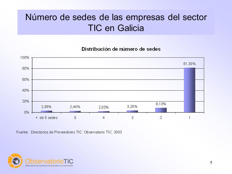 5 Número de sedes de las empresas del sector TIC en Galicia